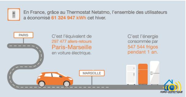 2016-04-15-11_07_40-Press-_-Blog-_-Articles-nord.domotique@gmail.com-Gmail Le thermostat Netatmo a permis de réaliser 6 millons d'heures de chauffage