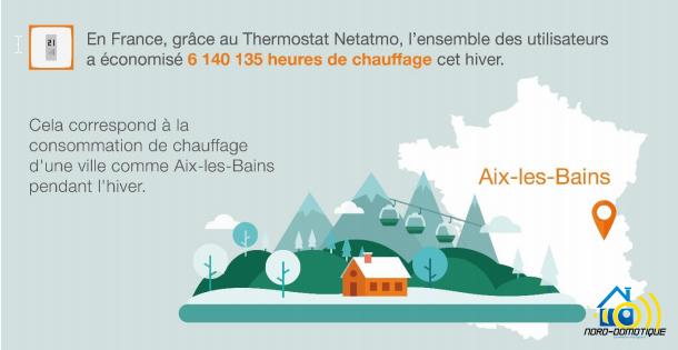 2016-04-15-11_08_10-Press-_-Blog-_-Articles-nord.domotique@gmail.com-Gmail Le thermostat Netatmo a permis de réaliser 6 millons d'heures de chauffage