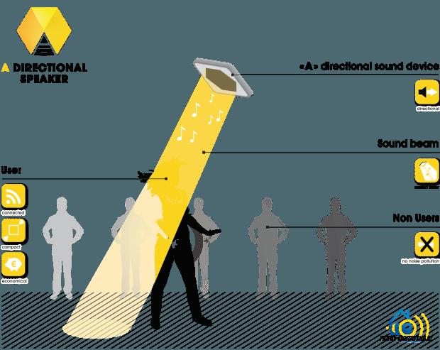 7 Enceinte 'A' Speaker - Disponible sur Indiegogo