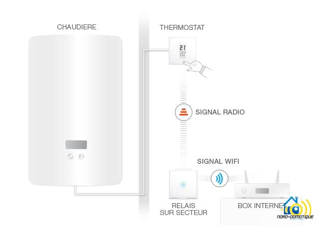 schema-thermostat-netatmo Présentation et test du thermostat Netatmo