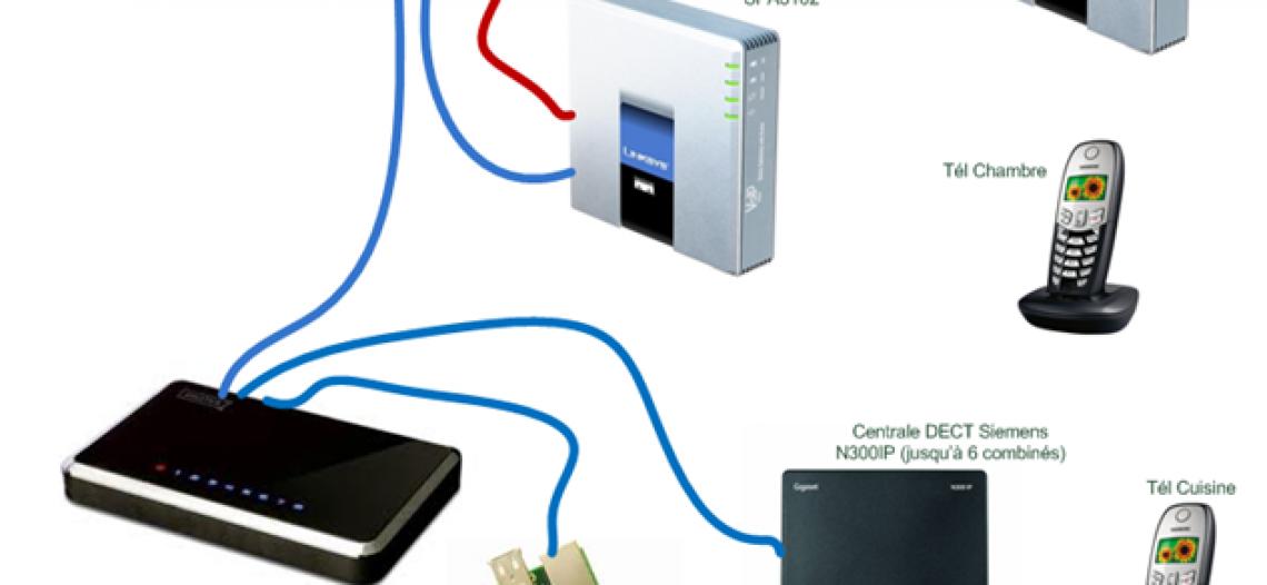 A relire : Raspberry, Asterisk, Freepbx, SPA3102, Freebox