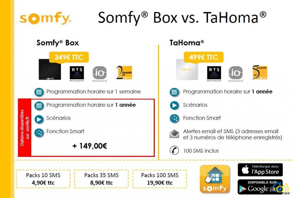 Difference-1024x693 Présentation et test de la box domotique Somfy Box