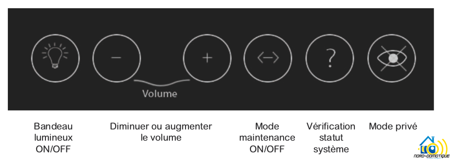 InTwo-Box-Boutons-tactiles Premier contact avec la Sagemcom InTwo box
