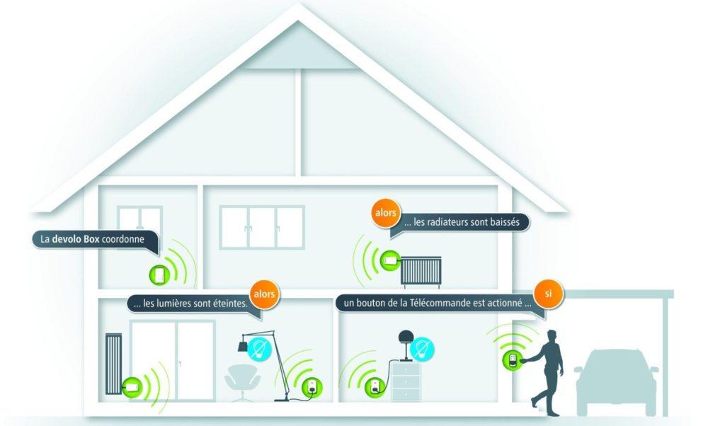 35 Présentation et test de la télécommande Home Control Devolo