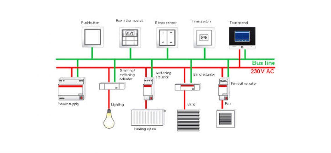 Notre Veille : Pourquoi le KNX sous sa forme filaire est peu adapté à une installation DIY (Do It Yourself) ?
