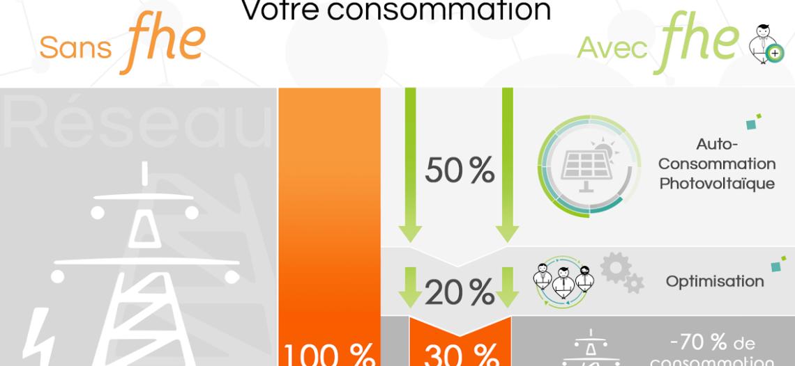 Notre Veille : Full Home Energy: domotique et photovoltaïque au service de l'autoconsommation