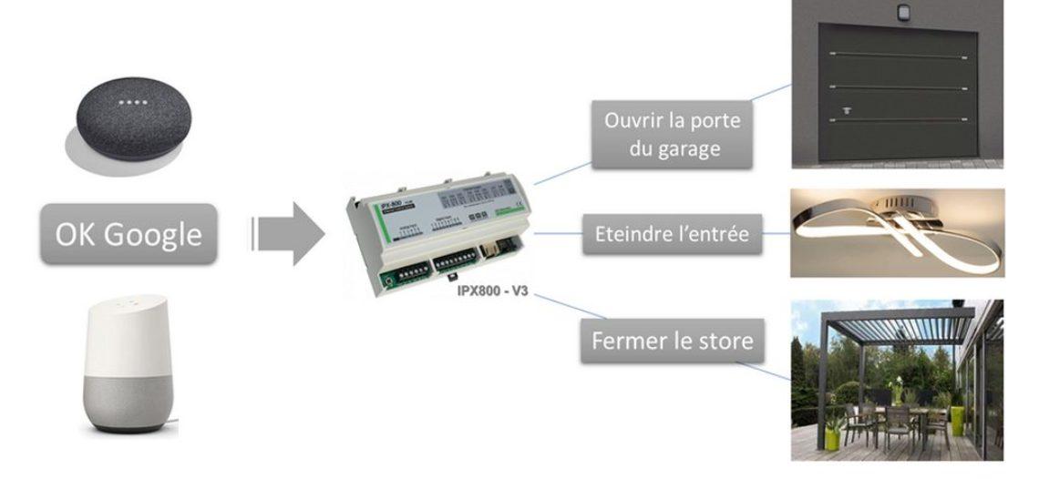 """Notre Veille : Utiliser Google Home pour commander votre carte relais IPX800<span class=""""wtr-time-wrap block after-title""""><span class=""""wtr-time-number"""">1</span> min de lecture pour cet article.</span>"""