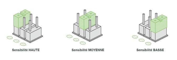 09-1 Découverte des différents détecteurs pour l'alarme Avosdim Serenity