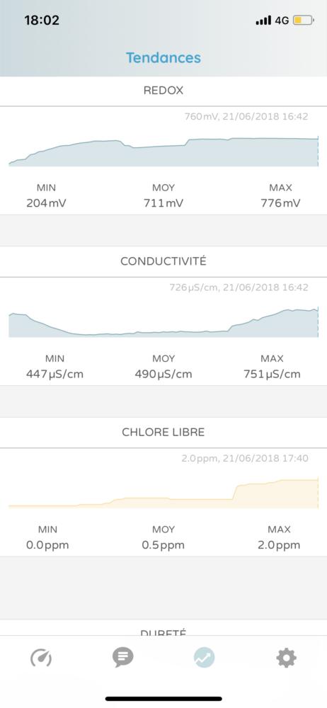 ico-ondilo--8872-462x1000 Test de ICO, l'analyse de votre piscine sur votre smartphone